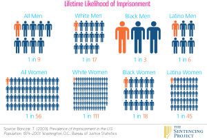 Likelihood of Imprisonment